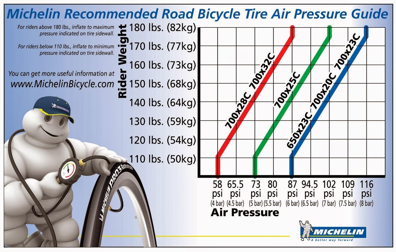 ciśnienie opon w rowerze szosowym